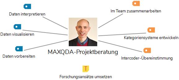 MAXQDA Projektberatung Stefan Rädiker